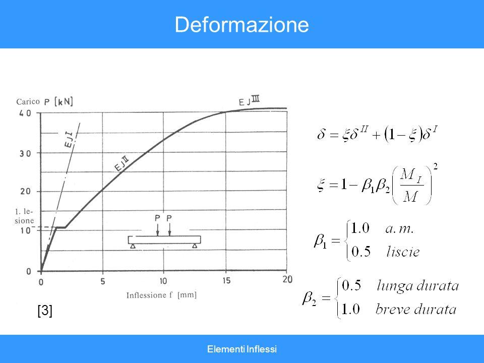 Deformazione [3] Elementi Inflessi
